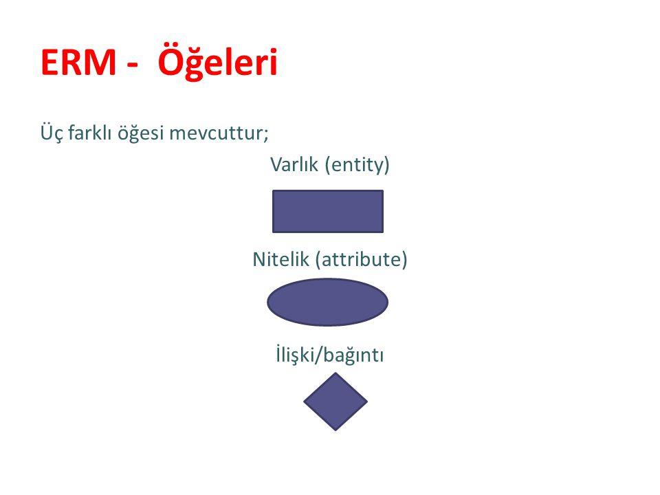 ERM - Öğeleri Üç farklı öğesi mevcuttur; Varlık (entity) Nitelik (attribute) İlişki/bağıntı