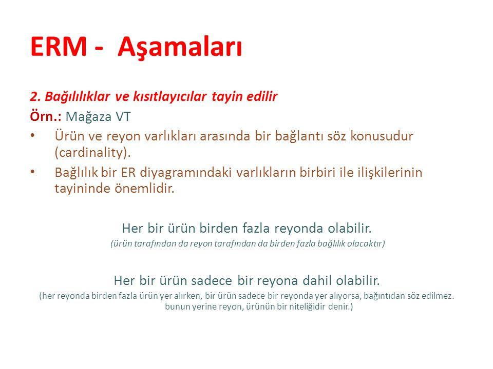 ERM - Aşamaları Bağıntı türleri: (1:1) (1:n) (n:m) kadin evlilik erkek (1,1) (1:1) kadin annelik cocuk (1,n)(1,1) (1:n) ogrenci alır ders (n,m) (n:m)