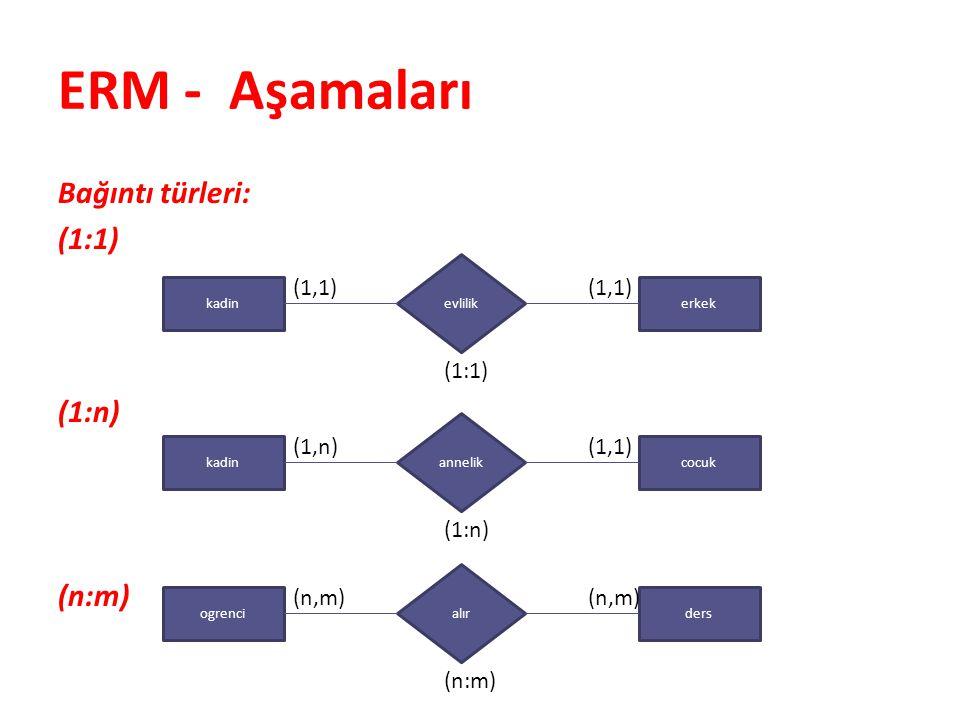 ER Diyagramı ile Mantıksal Model Oluşturmak 5.