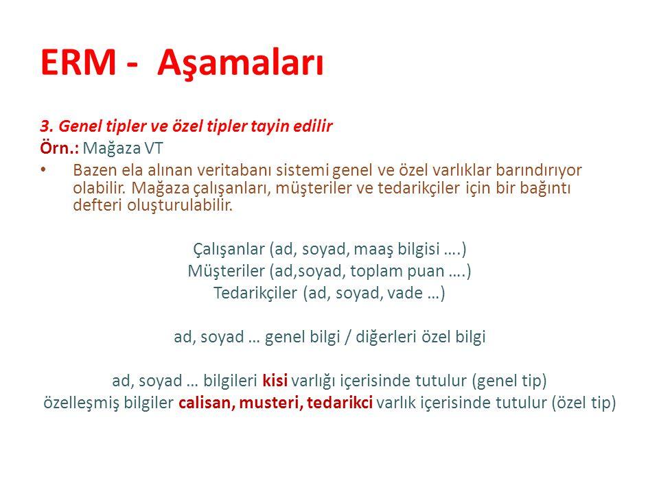ERM - Aşamaları 4.