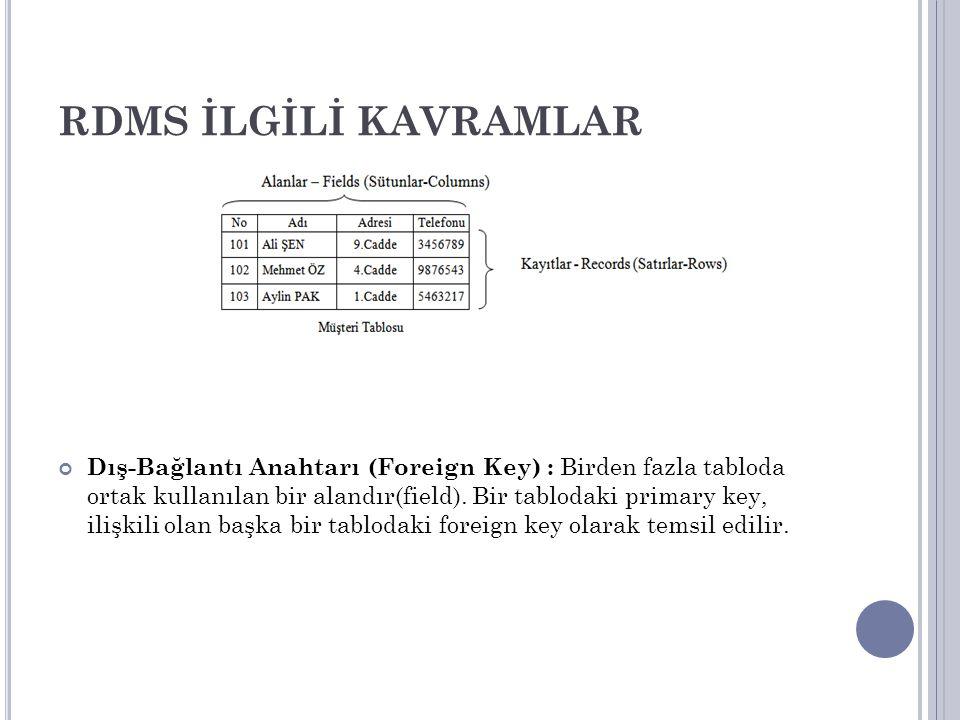 RDMS İLGİLİ KAVRAMLAR Dış-Bağlantı Anahtarı (Foreign Key) : Birden fazla tabloda ortak kullanılan bir alandır(field). Bir tablodaki primary key, ilişk