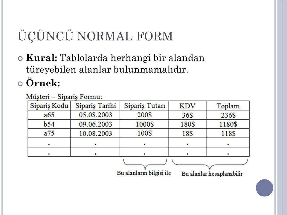 ÜÇÜNCÜ NORMAL FORM Kural: Tablolarda herhangi bir alandan türeyebilen alanlar bulunmamalıdır. Örnek:
