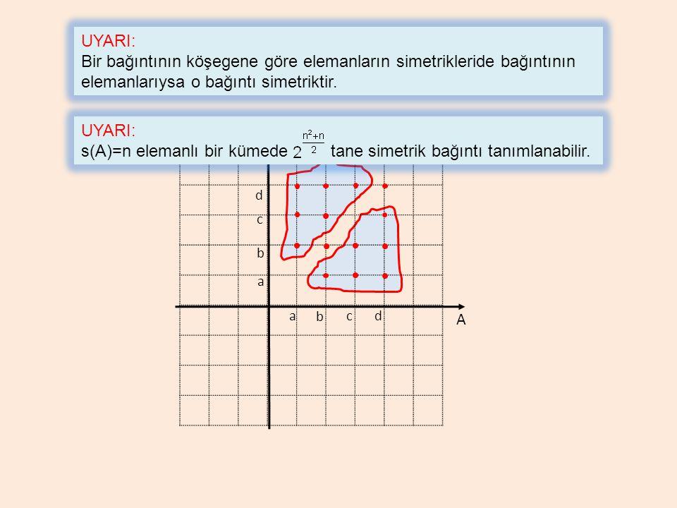 A a b cd a b A c d UYARI: Bir bağıntının köşegene göre elemanların simetrikleride bağıntının elemanlarıysa o bağıntı simetriktir. UYARI: s(A)=n eleman