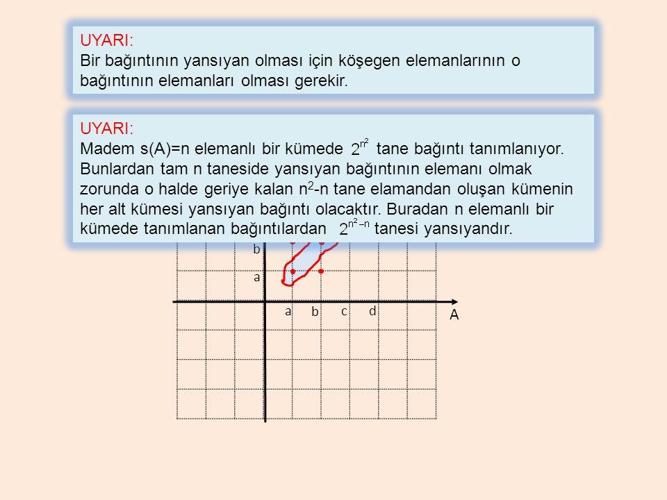 A a b cd a b A c d UYARI: Bir bağıntının yansıyan olması için köşegen elemanlarının o bağıntının elemanları olması gerekir. UYARI: Madem s(A)=n eleman