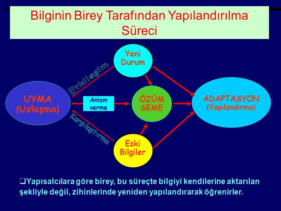 ADAPTASYON ( Yapılandırma ) ÖZÜM SEME UYMA ( Uzlaşma ) Eski Bilgiler Yeni Durum Anlam verme  Yapısalcılara göre birey, bu süreçte bilgiyi kendilerine