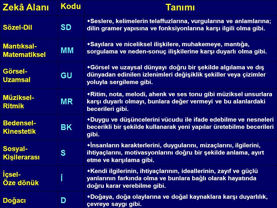 Zekâ Alanı Kodu Tanımı Sözel-Dil SD  Seslere, kelimelerin telaffuzlarına, vurgularına ve anlamlarına; dilin gramer yapısına ve fonksiyonlarına karşı