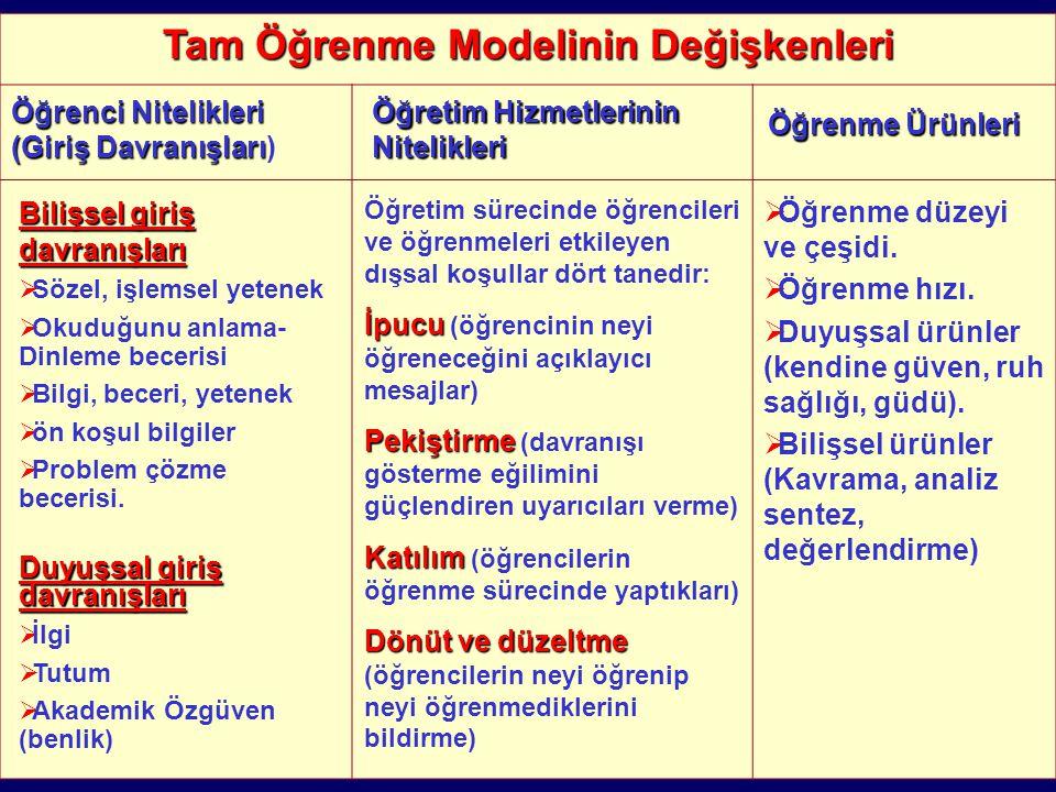 Tam Öğrenme Modelinin Değişkenleri Öğrenci Nitelikleri (Giriş Davranışları Öğrenci Nitelikleri (Giriş Davranışları) Öğretim Hizmetlerinin Nitelikleri