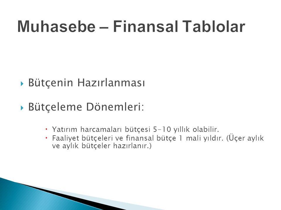  Bütçenin Hazırlanması  Bütçeleme Dönemleri:  Yatırım harcamaları bütçesi 5-10 yıllık olabilir.  Faaliyet bütçeleri ve finansal bütçe 1 mali yıldı