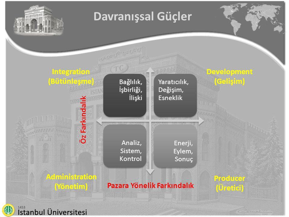 Pazara Yönelik Farkındalık Integration (Bütünleşme) Producer (Üretici) Development (Gelişim) Administration (Yönetim) Öz Farkındalık Davranışsal Güçler