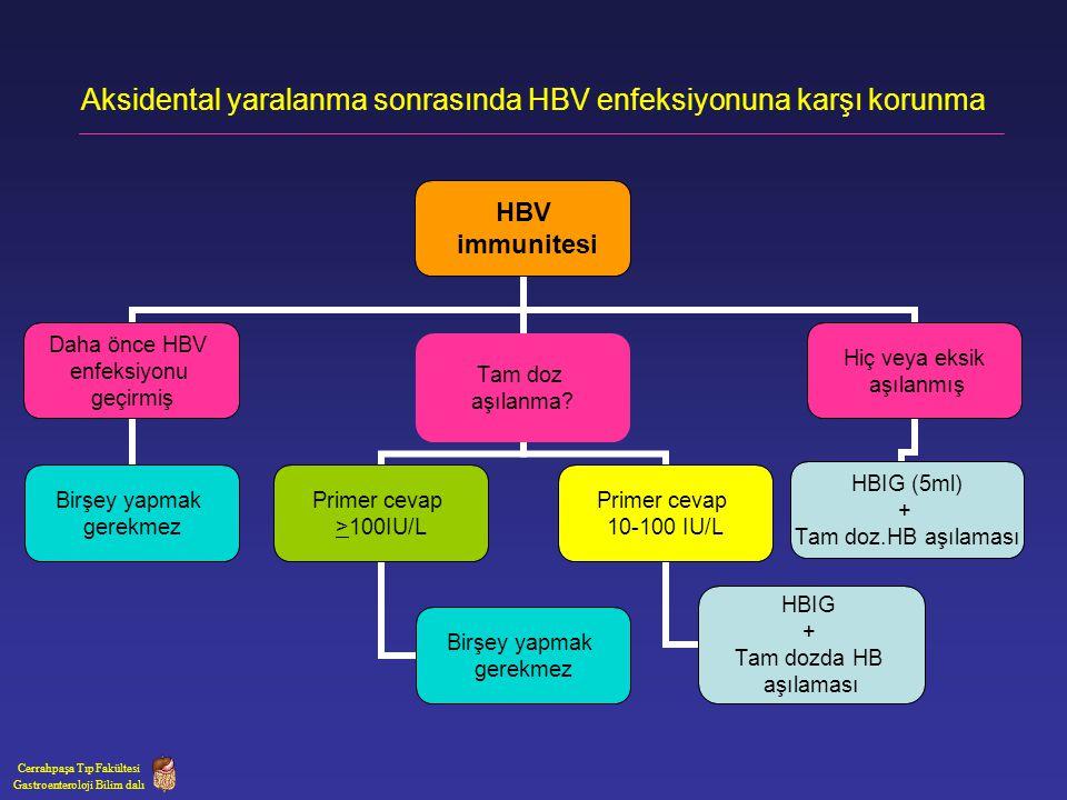 HBV immunitesi Daha önce HBV enfeksiyonu geçirmiş Birşey yapmak gerekmez Tam doz aşılanma? Primer cevap >100IU/L Birşey yapmak gerekmez Primer cevap 1