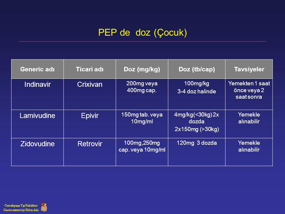 PEP de doz (Çocuk) Generic adıTicari adıDoz (mg/kg)Doz (tb/cap)Tavsiyeler IndinavirCrixivan 200mg veya 400mg cap. 100mg/kg 3-4 doz halinde Yemekten 1