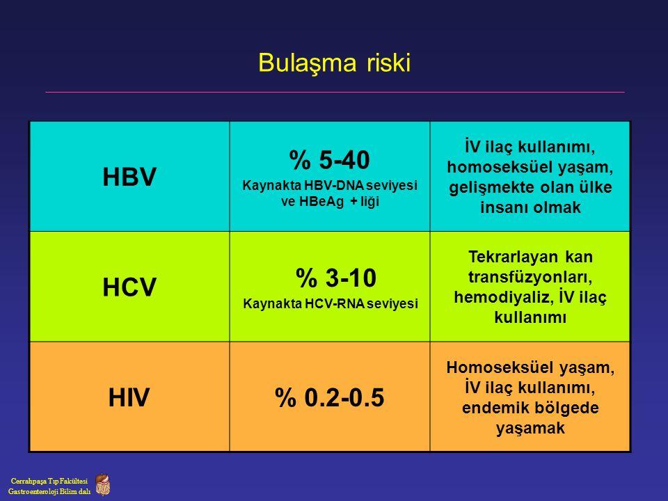 Bulaşma riski Cerrahpaşa Tıp Fakültesi Gastroenteroloji Bilim dalı HBV % 5-40 Kaynakta HBV-DNA seviyesi ve HBeAg + liği İV ilaç kullanımı, homoseksüel