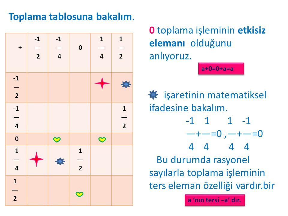 Toplama tablosuna bakalım. + — 2 — 4 0 1 — 4 1 — 2 — 2 — 4 1 — 2 0 1 — 4 1 — 2 1 — 2 0 toplama işleminin etkisiz elemanı olduğunu anlıyoruz. işaretini