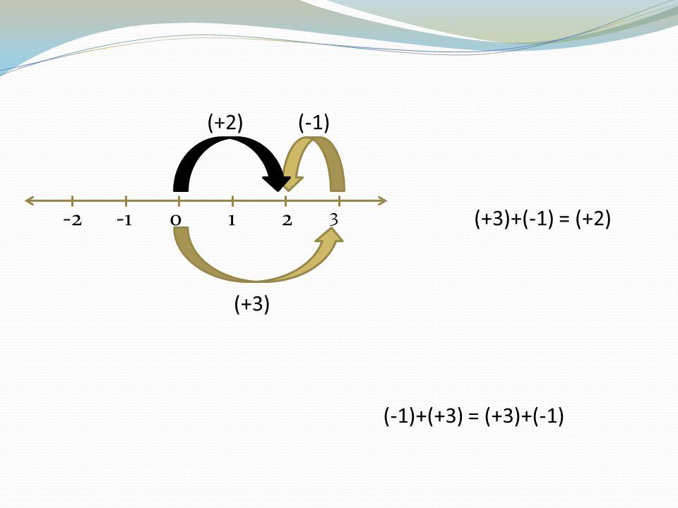 -2012 3 (+3)+(-1) = (+2) (+3) (-1)(+2) (-1)+(+3) = (+3)+(-1)
