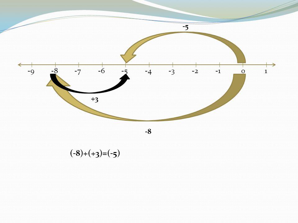 -9-8-7-6-5-4-3-201 -8 +3 -5 (-8)+(+3)=(-5)