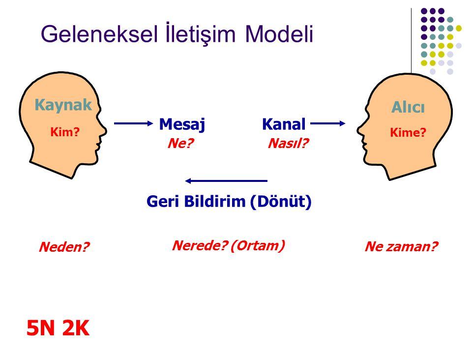 Geleneksel İletişim Modeli Kaynak Alıcı Nerede? (Ortam) Neden? 5N 2K Geri Bildirim (Dönüt) Kanal Nasıl?Ne? Mesaj Ne zaman? Kim? Kime?
