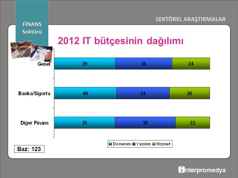 Baz: 123 2012 IT bütçesinin dağılımı