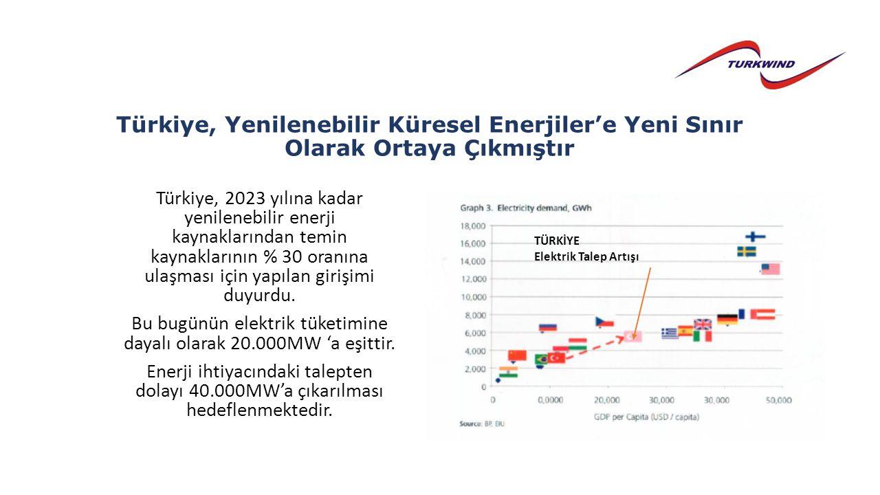 Türkiye, Yenilenebilir Küresel Enerjiler'e Yeni Sınır Olarak Ortaya Çıkmıştır Türkiye, 2023 yılına kadar yenilenebilir enerji kaynaklarından temin kaynaklarının % 30 oranına ulaşması için yapılan girişimi duyurdu.