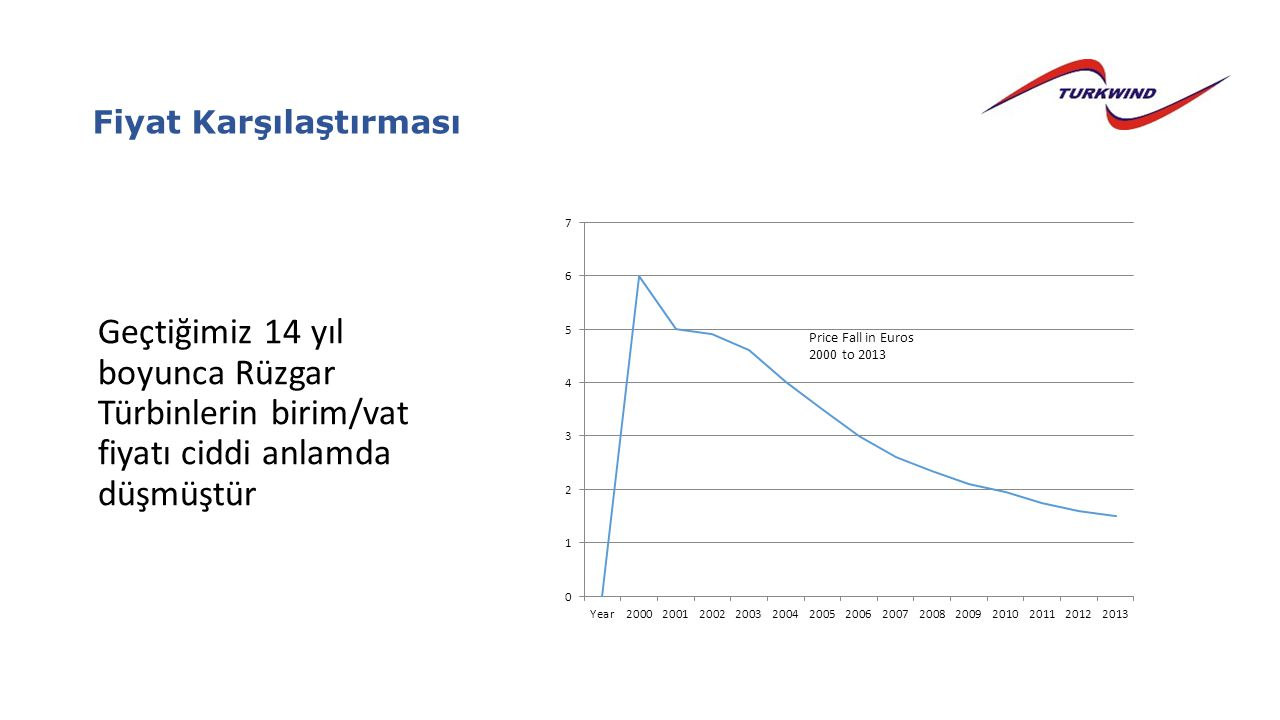 Fiyat Karşılaştırması Geçtiğimiz 14 yıl boyunca Rüzgar Türbinlerin birim/vat fiyatı ciddi anlamda düşmüştür