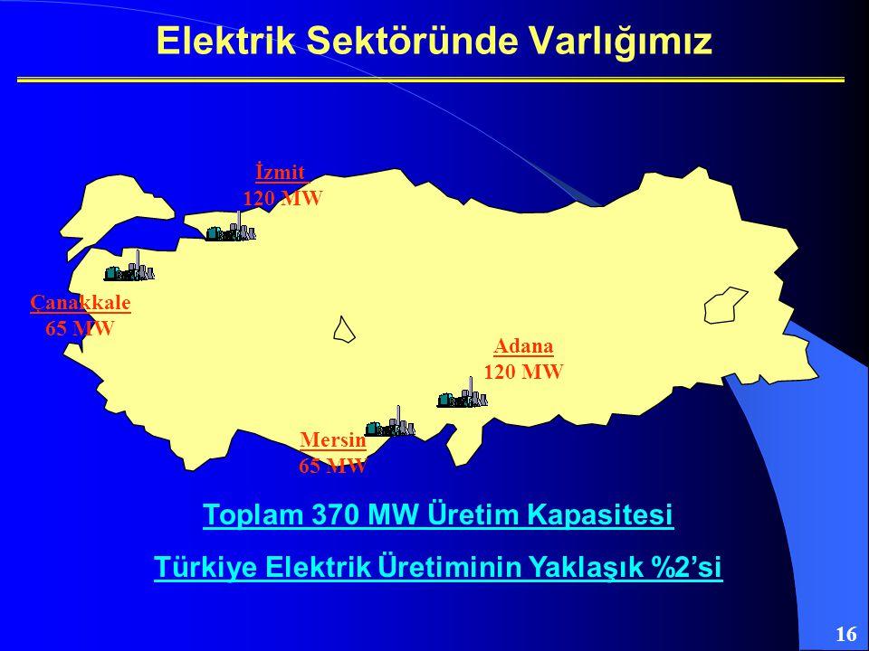16 Elektrik Sektöründe Varlığımız İzmit 120 MW Çanakkale 65 MW Adana 120 MW Mersin 65 MW Toplam 370 MW Üretim Kapasitesi Türkiye Elektrik Üretiminin Y