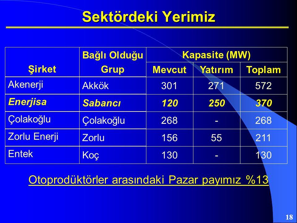 18 Sektördeki Yerimiz Akenerji Akkök 301271572 Şirket Bağlı Olduğu Grup MevcutYatırımToplam Kapasite (MW) Enerjisa Sabancı 120250370 Çolakoğlu 268- Zo