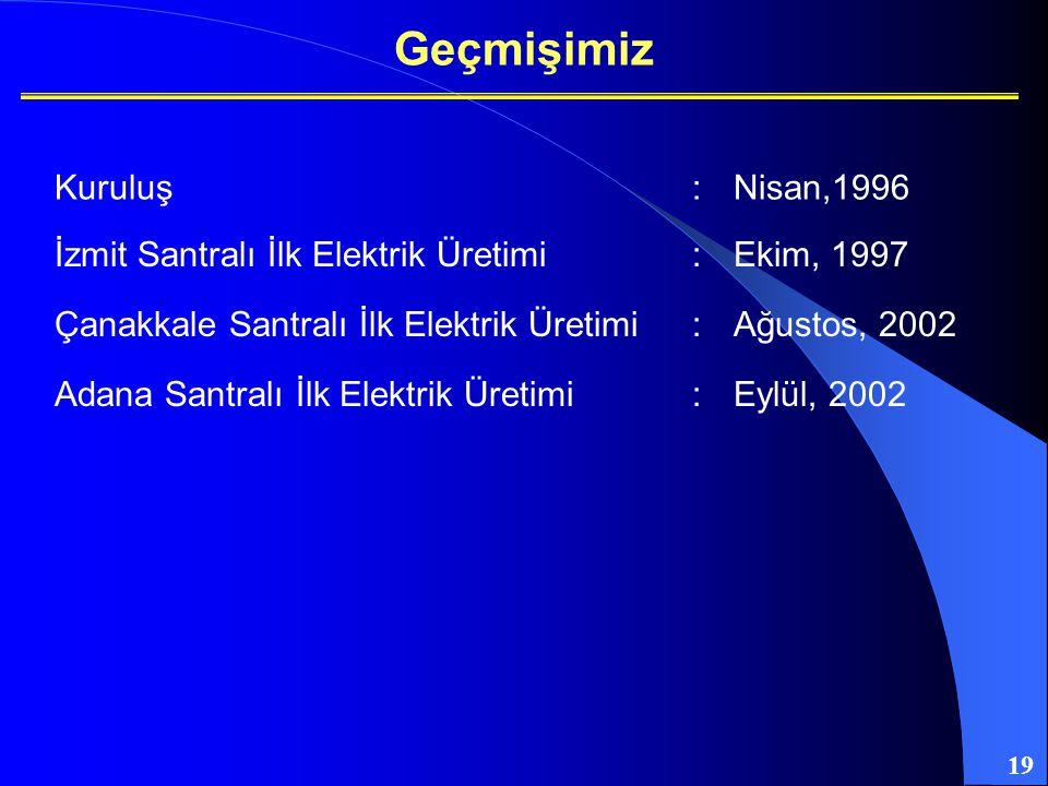 19 Geçmişimiz Kuruluş:Nisan,1996 İzmit Santralı İlk Elektrik Üretimi:Ekim, 1997 Çanakkale Santralı İlk Elektrik Üretimi:Ağustos, 2002 Adana Santralı İ