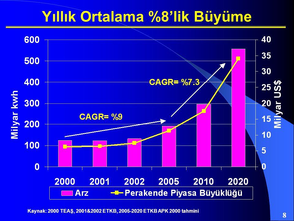 8 Kaynak: 2000 TEAŞ, 2001&2002 ETKB, 2005-2020 ETKB APK 2000 tahmini Yıllık Ortalama %8'lik Büyüme