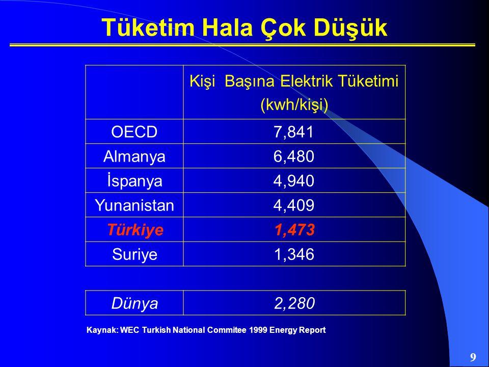 9 Kişi Başına Elektrik Tüketimi (kwh/kişi) OECD7,841 Almanya6,480 İspanya4,940 Yunanistan4,409 Türkiye1,473 Suriye1,346 Dünya2,280 Kaynak: WEC Turkish