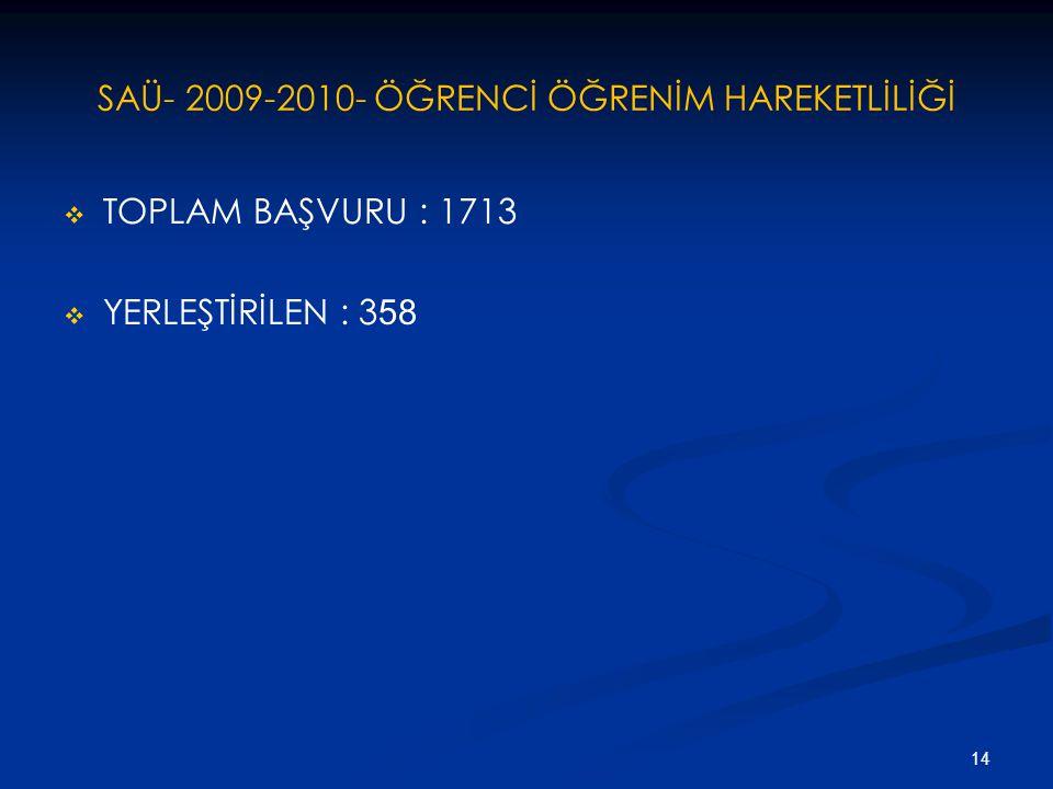 SAÜ- 2009-2010- ÖĞRENCİ ÖĞRENİM HAREKETLİLİĞİ   TOPLAM BAŞVURU : 1713   YERLEŞTİRİLEN : 3 58 14