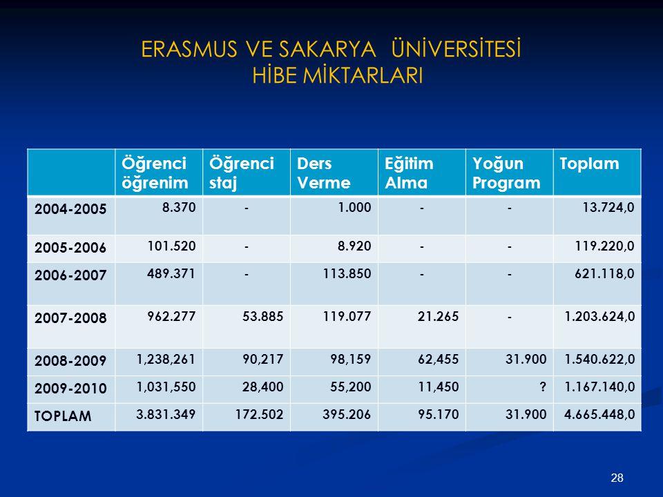 ERASMUS VE SAKARYA ÜNİVERSİTESİ HİBE MİKTARLARI Öğrenci öğrenim Öğrenci staj Ders Verme Eğitim Alma Yoğun Program Toplam 2004-2005 8.370-1.000--13.724