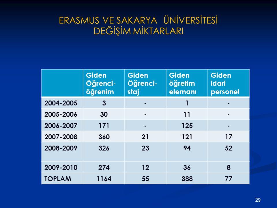 ERASMUS VE SAKARYA ÜNİVERSİTESİ DEĞİŞİM MİKTARLARI 29 Giden Öğrenci- öğrenim Giden Öğrenci- staj Giden öğretim elemanı Giden idari personel 2004-20053