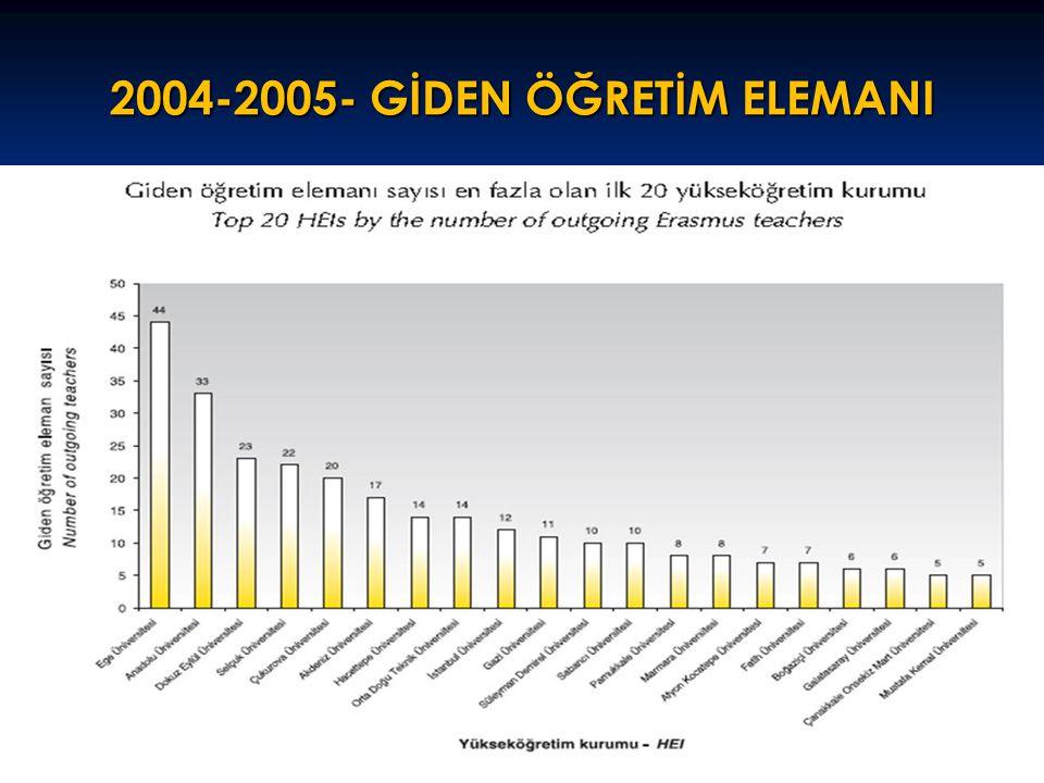 2004-2005- GİDEN ÖĞRETİM ELEMANI 38