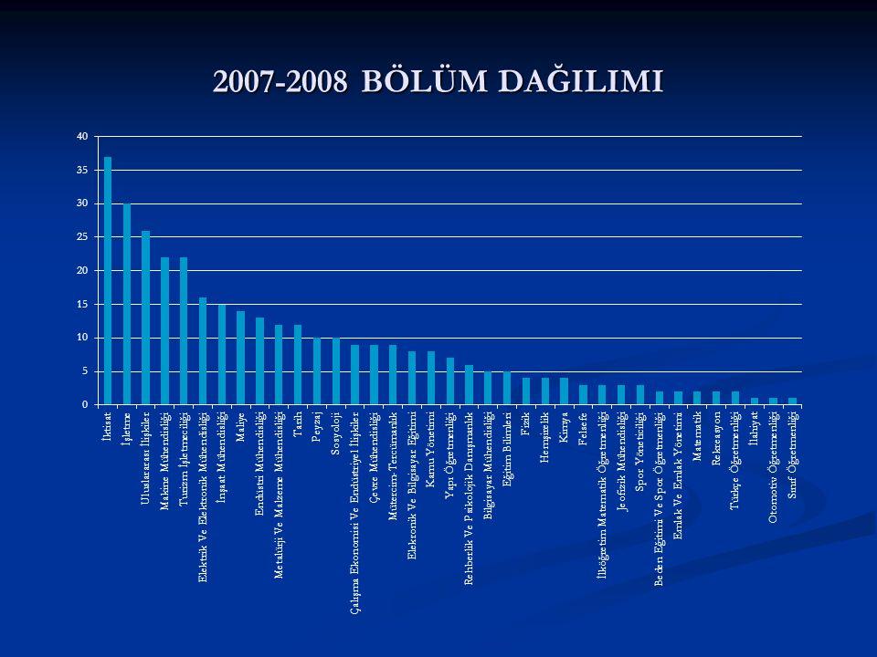 2007-2008 BÖLÜM DAĞILIMI