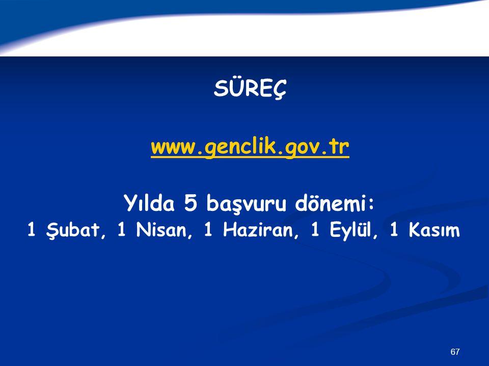67 SÜREÇ www.genclik.gov.tr Yılda 5 başvuru dönemi: 1 Şubat, 1 Nisan, 1 Haziran, 1 Eylül, 1 Kasım