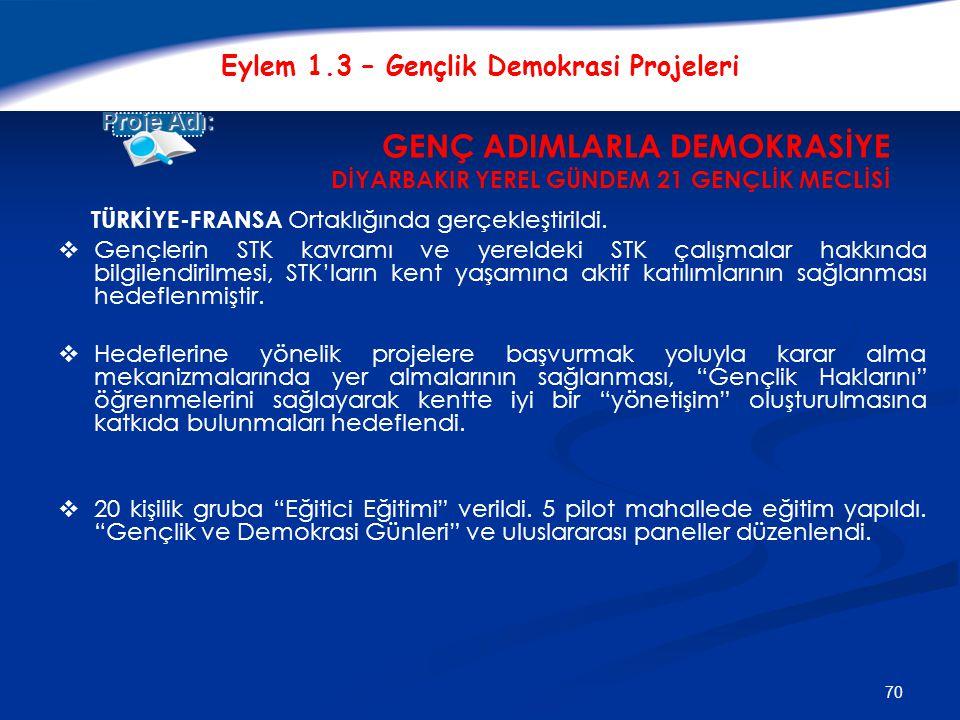 70 Eylem 1.3 – Gençlik Demokrasi Projeleri GENÇ ADIMLARLA DEMOKRASİYE DİYARBAKIR YEREL GÜNDEM 21 GENÇLİK MECLİSİ Proje Adı: TÜRKİYE-FRANSA Ortaklığında gerçekleştirildi.