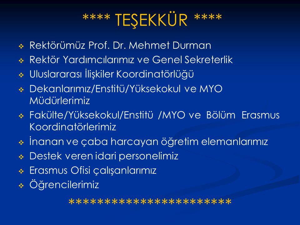 **** TEŞEKKÜR ****   Rektörümüz Prof. Dr. Mehmet Durman   Rektör Yardımcılarımız ve Genel Sekreterlik   Uluslararası İlişkiler Koordinatörlüğü 