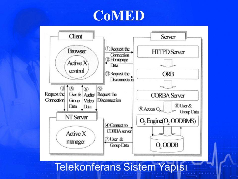 CoMED Telekonferans Sistem Yapısı