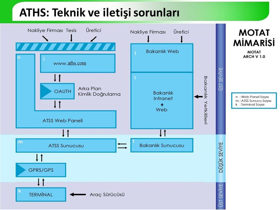 ATHS: Teknik ve iletişi sorunları