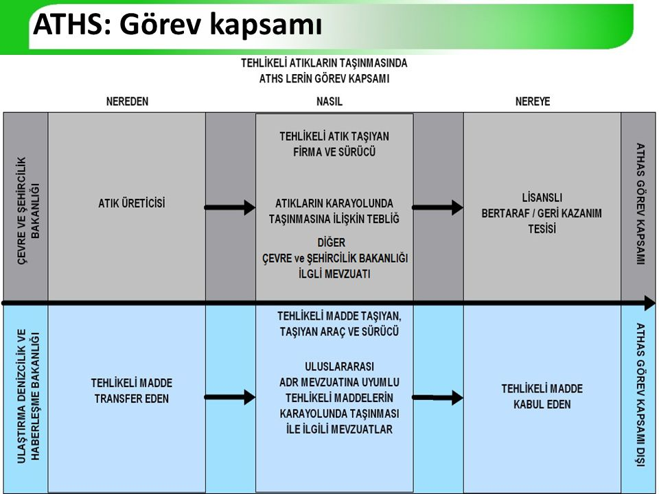 ATHS: Görevleri MADDE 12 – (1) ATHS' lerin görev ve yetkileri aşağıda belirtilmiştir.