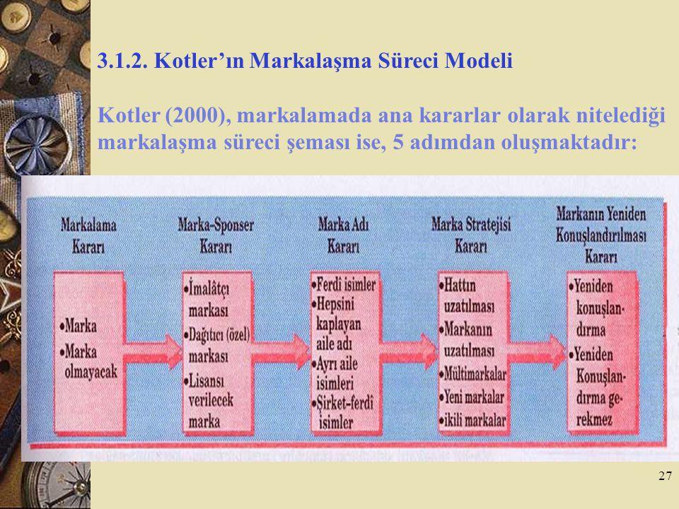 27 3.1.2. Kotler'ın Markalaşma Süreci Modeli Kotler (2000), markalamada ana kararlar olarak nitelediği markalaşma süreci şeması ise, 5 adımdan oluşmak