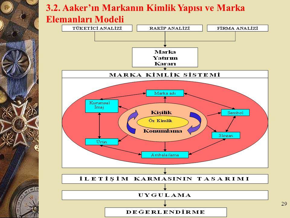 29 3.2. Aaker'ın Markanın Kimlik Yapısı ve Marka Elemanları Modeli