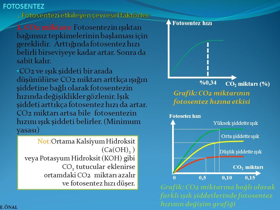 1. CO2 miktarı: Fotosentezin ışıktan bağımsız tepkimelerinin başlaması için gereklidir. Arttığında fotosentez hızı belirli birseviyeye kadar artar. So