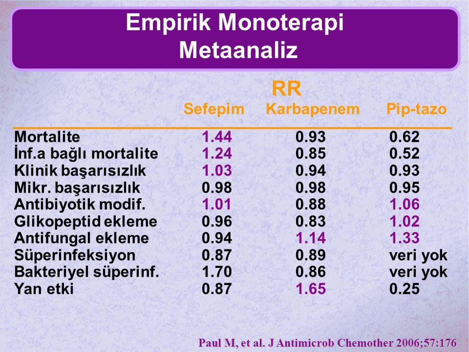 Empirik Monoterapi Metaanaliz RR Sefepim Karbapenem Pip-tazo Mortalite1.440.930.62 İnf.a bağlı mortalite1.240.850.52 Klinik başarısızlık 1.030.940.93