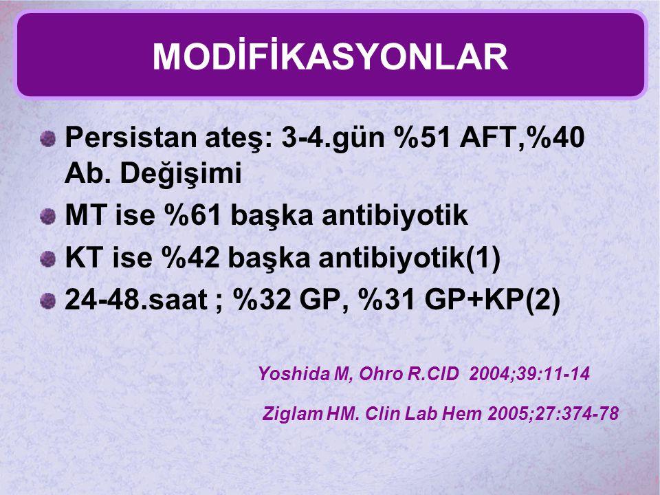 MODİFİKASYONLAR Persistan ateş: 3-4.gün %51 AFT,%40 Ab. Değişimi MT ise %61 başka antibiyotik KT ise %42 başka antibiyotik(1) 24-48.saat ; %32 GP, %31