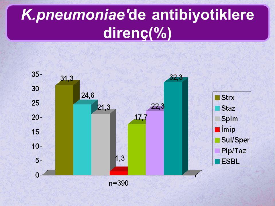 K.pneumoniae'de antibiyotiklere direnç(%)