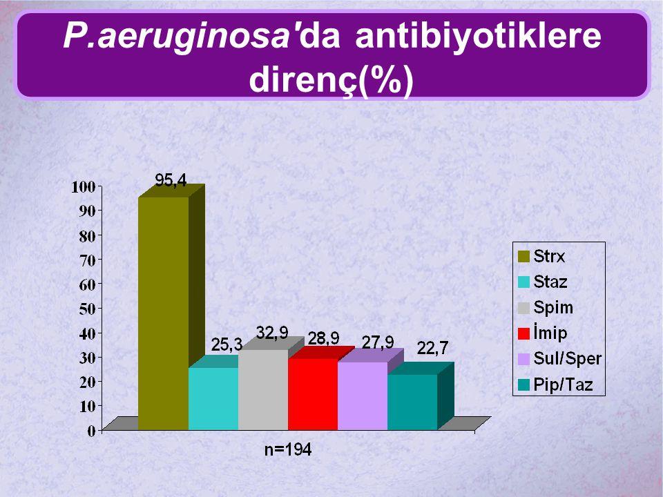 P.aeruginosa'da antibiyotiklere direnç(%)