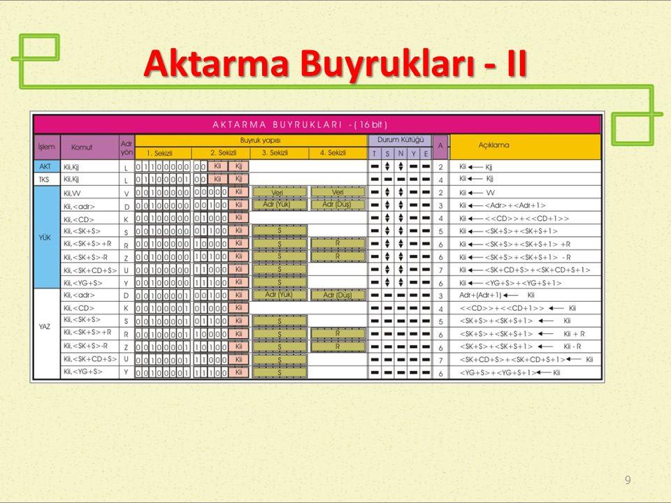 Aritmetik Buyruklar - I 10