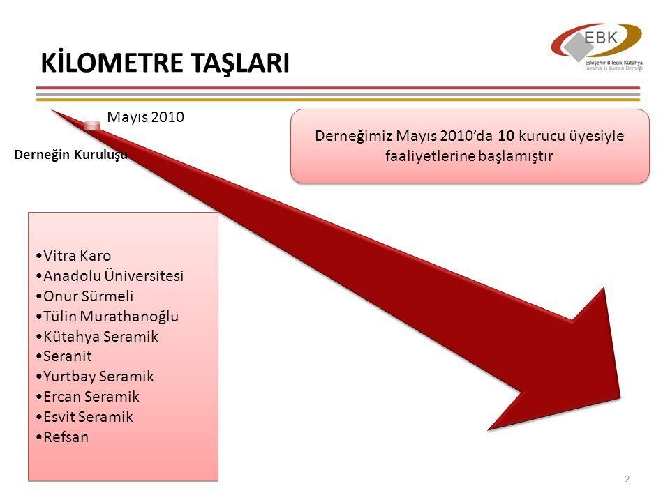 KİLOMETRE TAŞLARI 3 Mayıs 2010 Derneğin Kuruluşu Haziran 2010 Vizyon ve Stratejinin Belirlenmesi