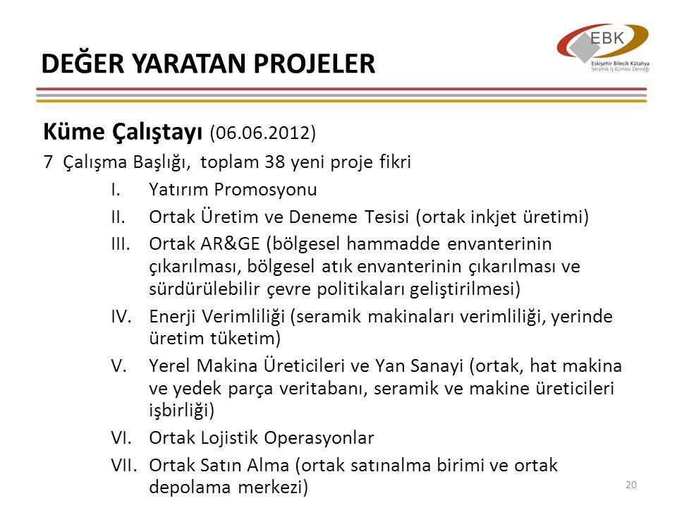 DEĞER YARATAN PROJELER Küme Çalıştayı (06.06.2012) 7 Çalışma Başlığı, toplam 38 yeni proje fikri I.Yatırım Promosyonu II.Ortak Üretim ve Deneme Tesisi (ortak inkjet üretimi) III.Ortak AR&GE (bölgesel hammadde envanterinin çıkarılması, bölgesel atık envanterinin çıkarılması ve sürdürülebilir çevre politikaları geliştirilmesi) IV.Enerji Verimliliği (seramik makinaları verimliliği, yerinde üretim tüketim) V.Yerel Makina Üreticileri ve Yan Sanayi (ortak, hat makina ve yedek parça veritabanı, seramik ve makine üreticileri işbirliği) VI.Ortak Lojistik Operasyonlar VII.Ortak Satın Alma (ortak satınalma birimi ve ortak depolama merkezi) 20