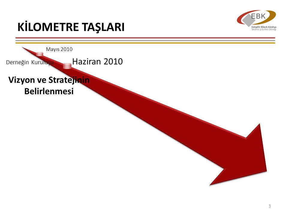 KİLOMETRE TAŞLARI 14 Mayıs 2010 Derneğin Kuruluşu Haziran 2010 Vizyon ve Stratejinin Belirlenmesi Ağustos 2010 Yol Haritasının Oluşturulması Bölgesel Farkındalık Yaratılması Eylül – Ekim 2010 Çalışma Gruplarının Oluşturulması Kasım 2010